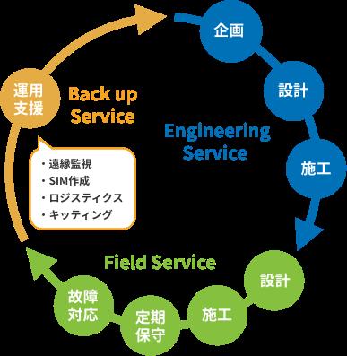 運用支援、企画、設計、施工、設計、施工、定期保守、故障対応