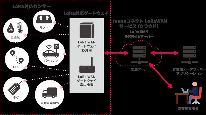 monoコネクト BLE システム構成概要