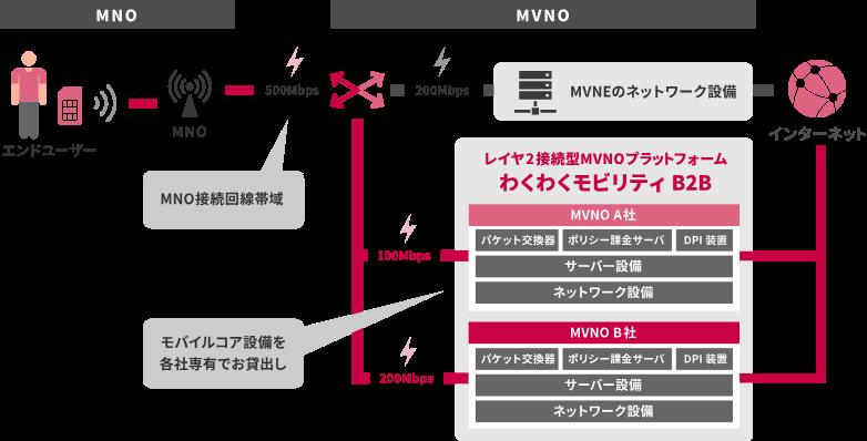 レイヤ2接続型MVNO プラットフォーム型 わくわくモビリティB2B
