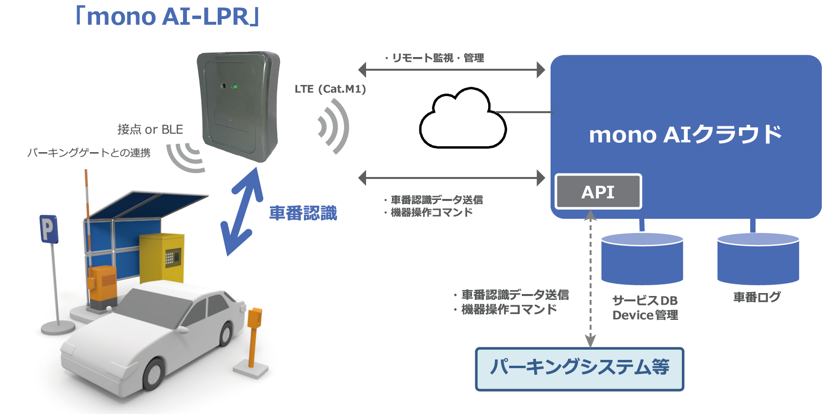 mono AI-LPR