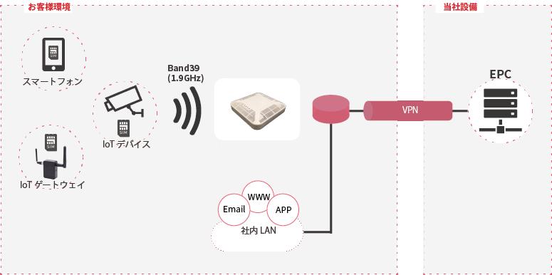 LoRa Network Server