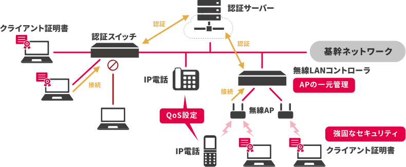 企業ネットワーク構築